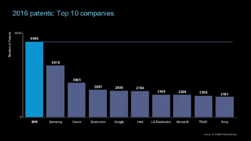 """Samsung """"vượt mặt"""" Apple về lượng bằng sáng chế trong năm 2016 - 1"""