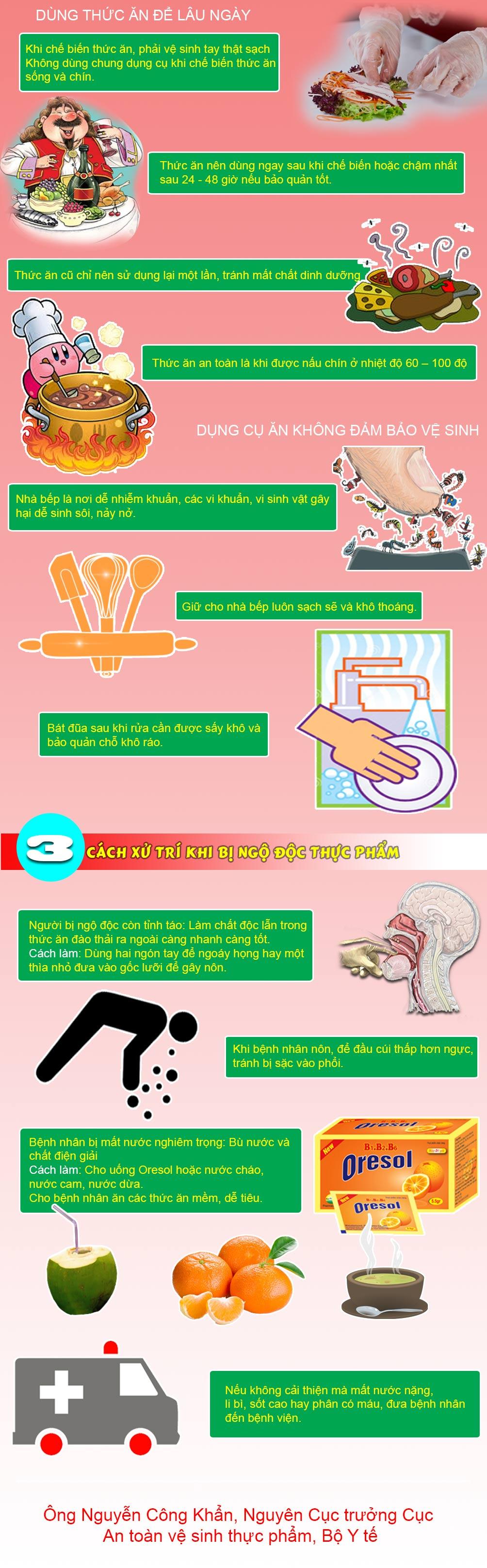 Infographic: Cách phòng ngộ độc thực phẩm cực hiệu quả ngày Tết - 2