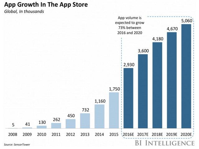 Người dùng iPhone tại Mỹ chi khoảng 40 USD/năm vào App Store - 1