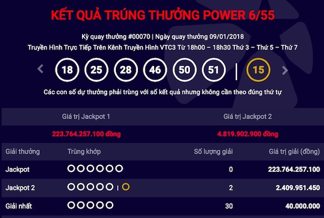 Kỷ lục: Jackpot 1 của Vietlott tăng hơn 10 tỉ chỉ sau một kỳ quay - 1