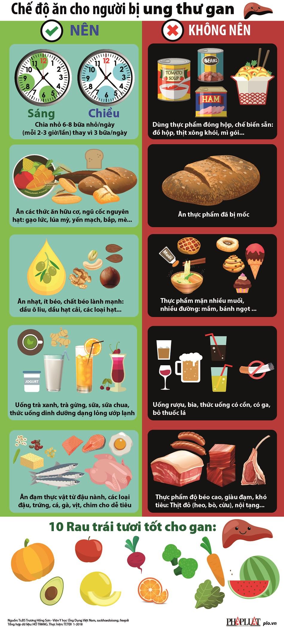Chế độ ăn cho người bị ung thư gan - 1