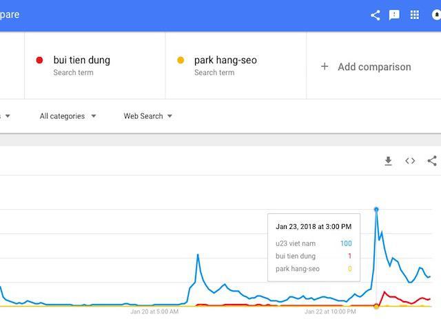 """Không chỉ """"U23 Việt Nam"""", """"Bùi Tiến Dũng"""" và """"Park Hang-seo"""" cũng """"hot"""" Google"""