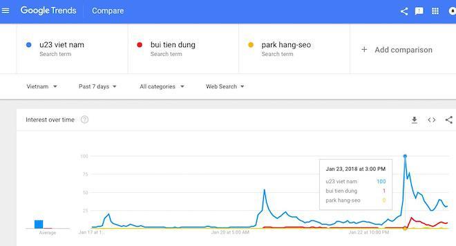 """Không chỉ """"U23 Việt Nam"""", """"Bùi Tiến Dũng"""" và """"Park Hang-seo"""" cũng """"hot"""" Google - 1"""