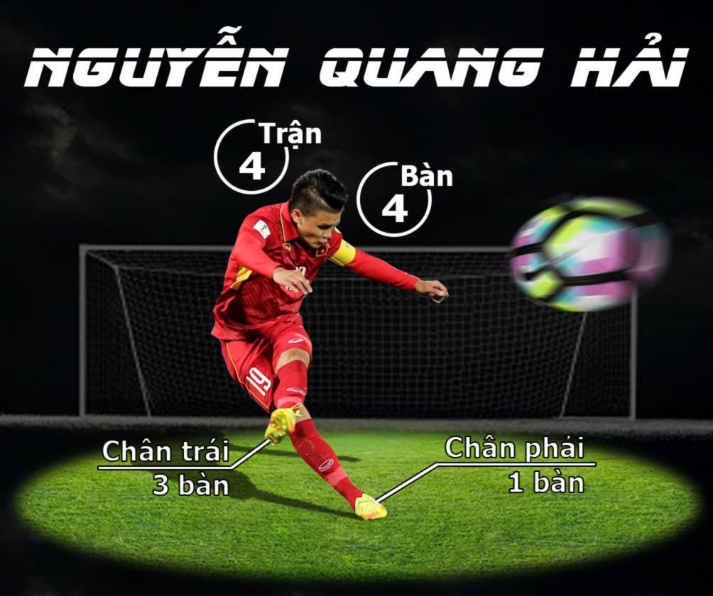 """Quang Hải 4 bàn thắng vàng, U23 Việt Nam chạm ngưỡng """"thiên đường"""" - 1"""