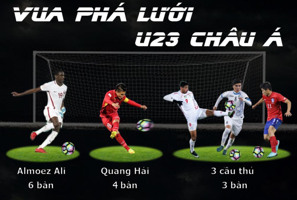 """Quang Hải 4 bàn thắng vàng, U23 Việt Nam chạm ngưỡng """"thiên đường"""" - 3"""