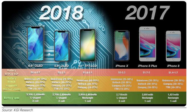 iPhone 2018 và những thông tin cực HOT - 1