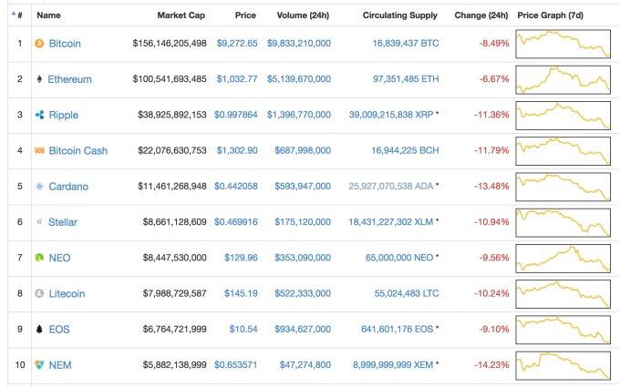 Bitcoin đang giảm giá mạnh lần thứ 2 trong năm 2018, lý do là gì? - 1