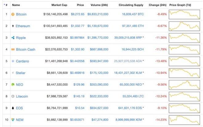 Bitcoin lại đang giảm giá mạnh lần thứ 2 trong năm 2018, lý do là gì? - 1