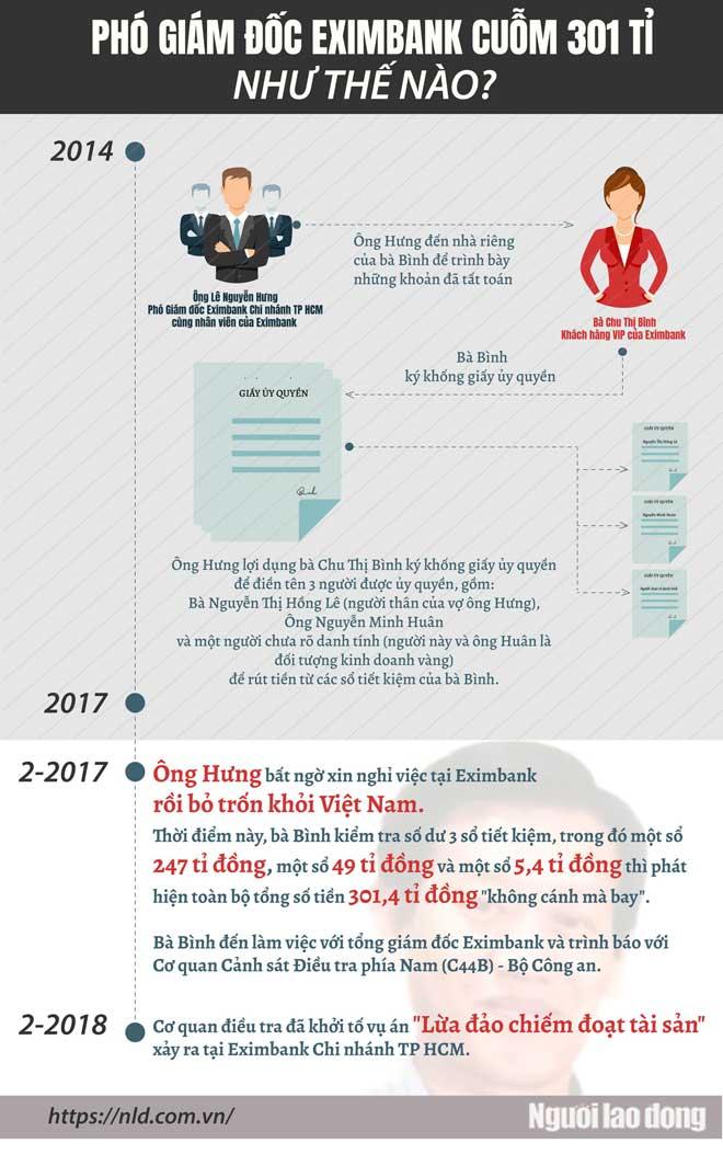 Infographic: Phó giám đốc Eximbank cuỗm 301 tỉ đồng như thế nào? - 1