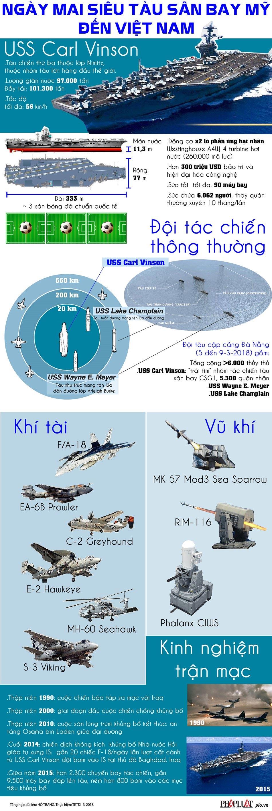 Ngày mai, siêu tàu sân bay Mỹ đến Việt Nam - 1