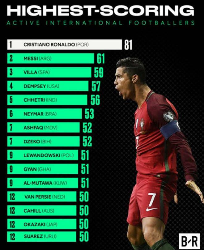 """Ronaldo hạ knock-out """"Messi Ai Cập"""": Báo chí thế giới """"quỳ rạp"""" vua săn bàn - 1"""