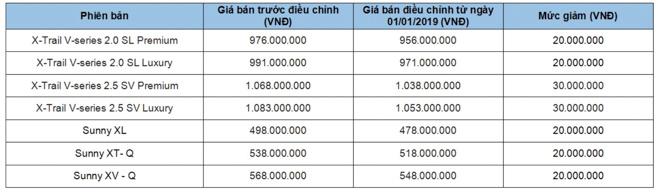 Nissan Việt Nam bất ngờ giảm giá cho bộ đôi Sunny và X-Trail - 1