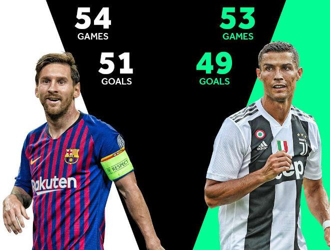 """""""Trùm bắn phá"""" Ronaldo: Săn bàn kém Messi vẫn làm châu Âu khiếp vía - 1"""