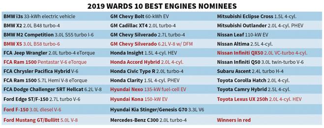 WardsAuto bầu chọn 10 động cơ tốt nhất năm 2018 - 1