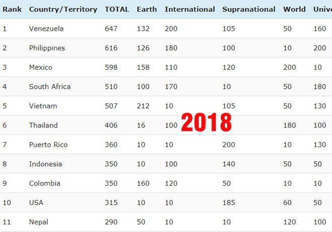 So với 2016, Việt Nam thăng 15 hạng lọt Top 5 cường quốc sắc đẹp - 1