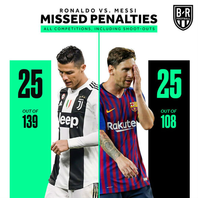 Ronaldo penalizes a penalty like Messi: 10 Football is still in play. - 1