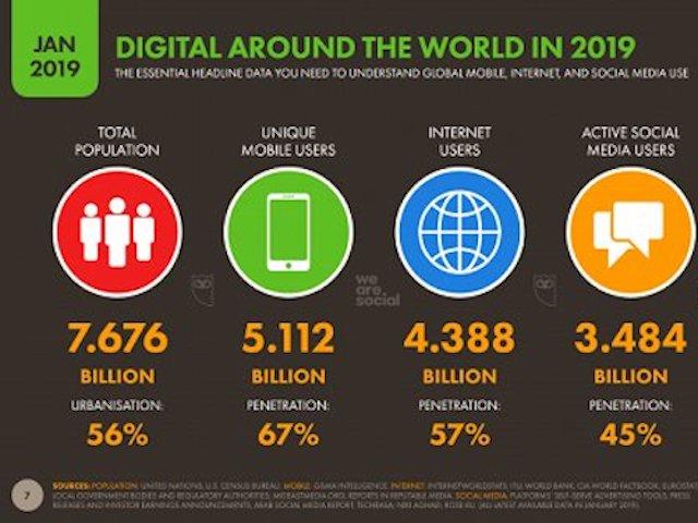 Đông Nam Á dẫn đầu thế giới về các chỉ số sử dụng Internet