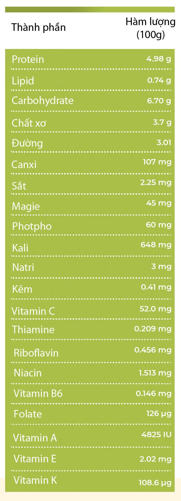 """Loại rau người Việt chỉ để cho lợn ăn lại là """"thần dược"""" ngừa ung thư và nhiều bệnh khác - 1"""