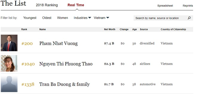 Company List Vietnam
