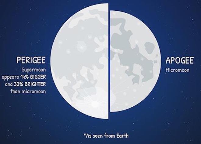"""""""Siêu trăng"""" đêm nay (19/2) có thật sự to và sáng như bạn nghĩ? - 2"""