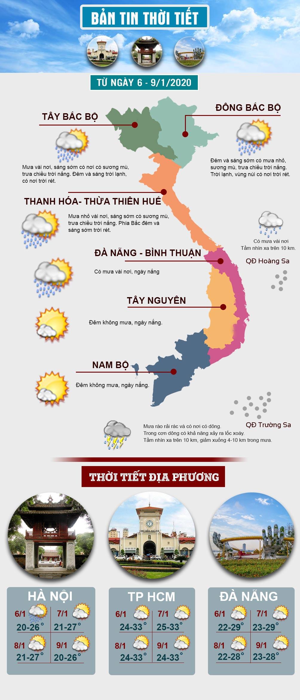 Đầu tuần, miền Bắc có mưa rét, miền Nam trời nắng ráo - 1