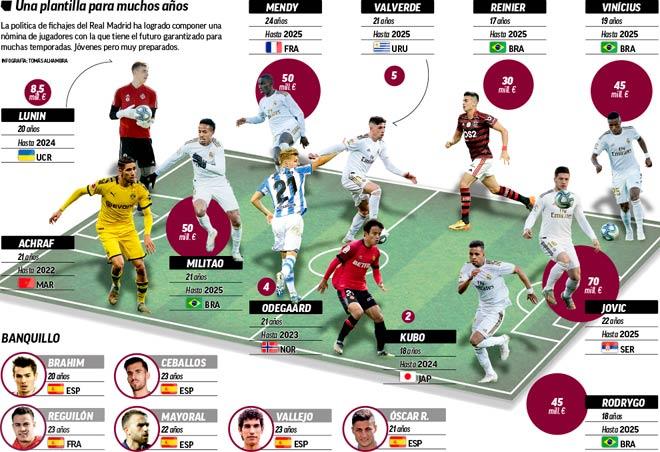 """Real Madrid xây siêu đội hình tương lai: Ramos, Benzema yên tâm """"nghỉ hưu"""" - 1"""