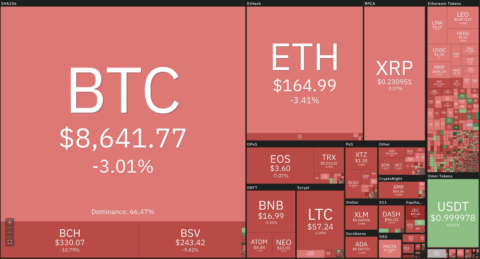 Nhà đầu tư hoảng loạn vì bitcoin lao dốc mạnh, các loại tiền khác ngập trong sắc đỏ - 1