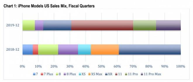 iPhone 11 chiếm tới 69% doanh số iPhone quý 4 tại Mỹ - 1