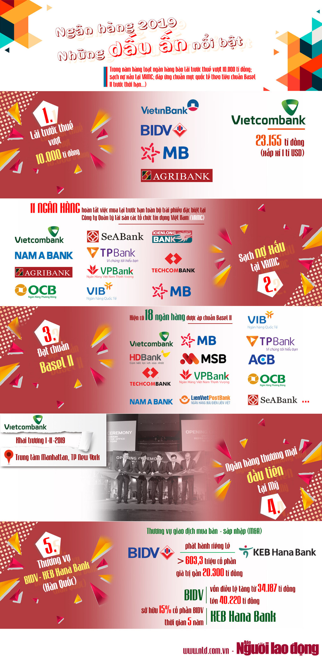 [Infographic] Những dấu ấn nổi bật của ngành ngân hàng 2019 - 1
