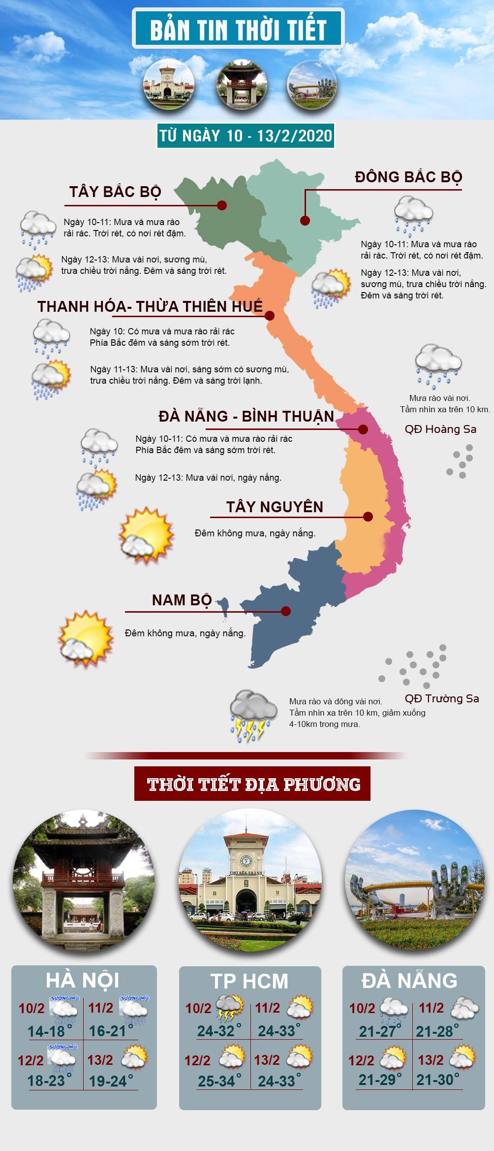 Khi nào đợt mưa rét đang diễn ra ở miền Bắc kết thúc, trời có nắng? - 1