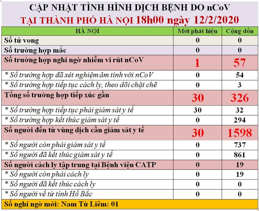 Dịch virus Corona: Hơn 700 người ở Hà Nội phải cách ly, giám sát - 1