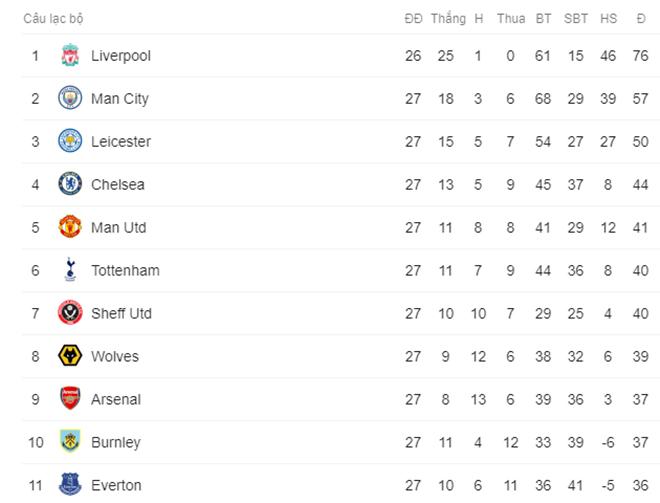 """Đua Top 4 Ngoại hạng Anh: MU vượt Tottenham đuổi sát Chelsea, sắp đấu 4 trận """"giông bão"""" - 1"""