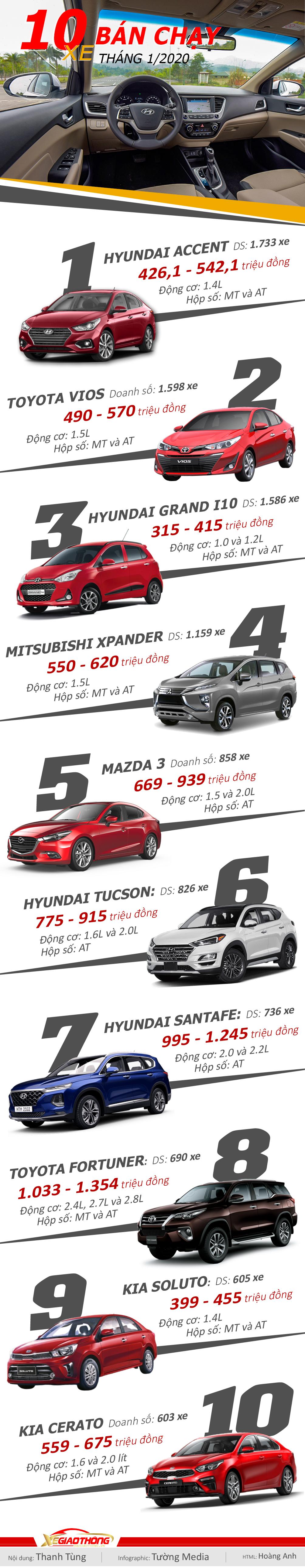 Infographic ô tô bán chạy nhất tháng 1/2020: Xe Hàn bất ngờ áp đảo - 1
