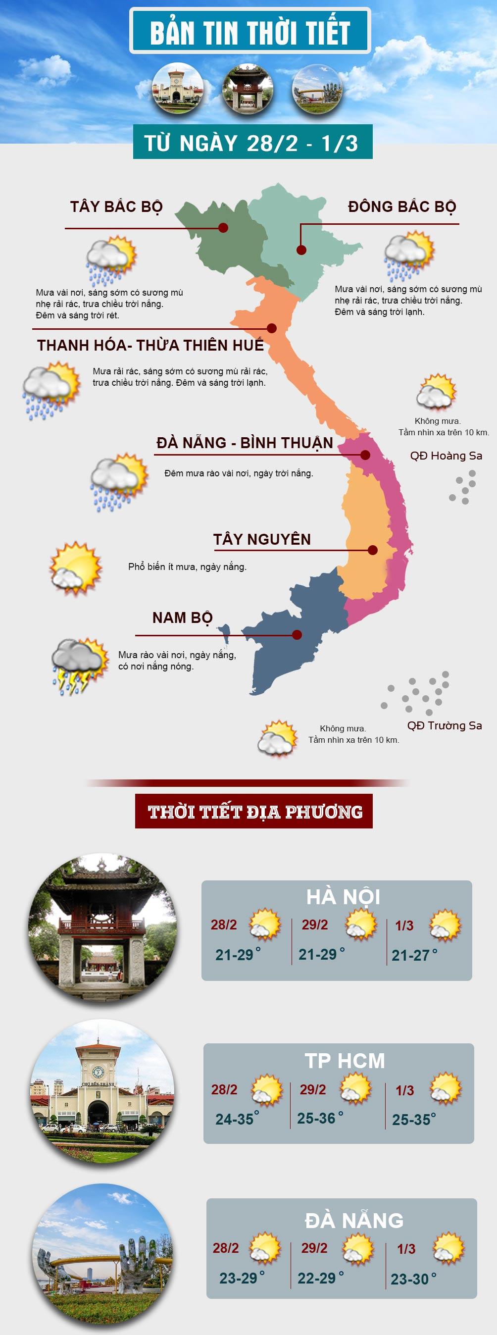 Miền Bắc hửng nắng trước khi gió mùa tràn về, miền Nam có nơi nắng nóng - 1