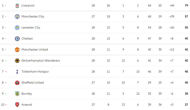 Hot Race Top 4 Premier League: MU draw dramatic, & # 34; five tigers & # 34; picture 1 interest - 2