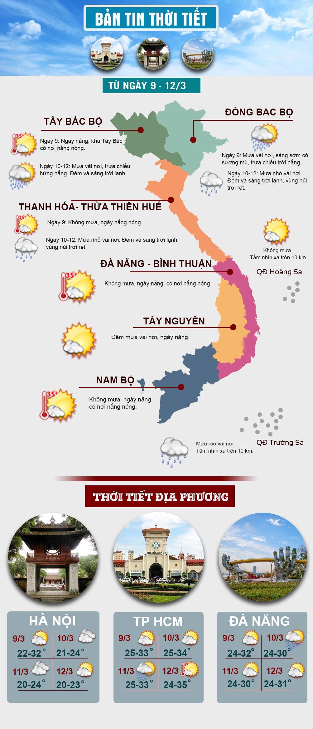 Miền Bắc có nơi nắng nóng trước khi không khí lạnh tràn về - 1