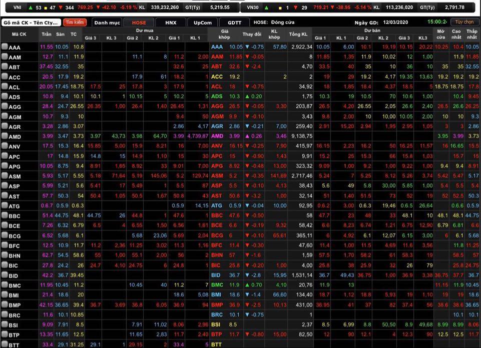 """Tài sản """"bốc hơi"""", một đại gia Việt vừa rớt khỏi danh sách tỷ phú USD thế giới - 1"""