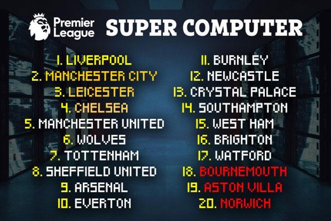 Siêu máy tính dự đoán vị trí của MU, nếu Ngoại hạng Anh không hủy - 2