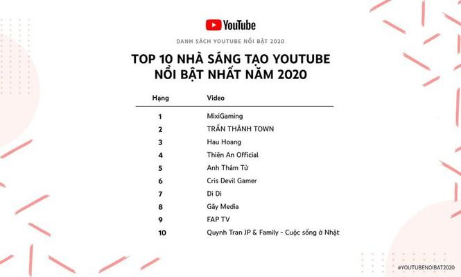 Kênh YouTube kiếm hàng chục tỷ mỗi năm của Trấn Thành, Hậu Hoàng vẫn thua người này - 1