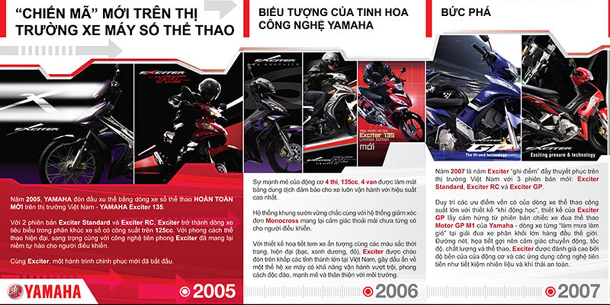 Yamaha Exciter: Hành trình trở nên phi thường - 11