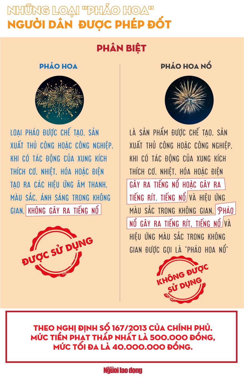 [Infographic] Người dân được đốt những loại pháo hoa nào? - 1