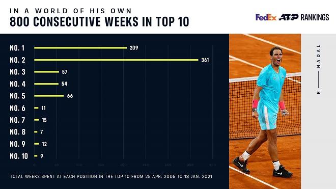 """Nadal lập kỷ lục """"vô tiền khoáng hậu"""": Federer và Djokovic chào thua - 1"""