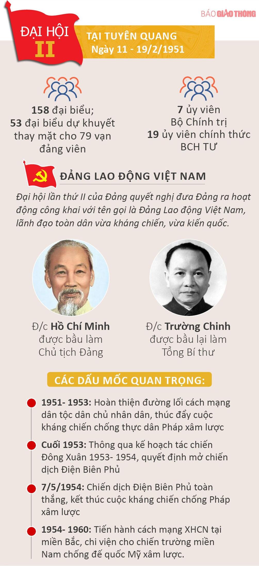 Nhìn lại 12 kỳ Đại hội của Đảng Cộng sản Việt Nam - 2