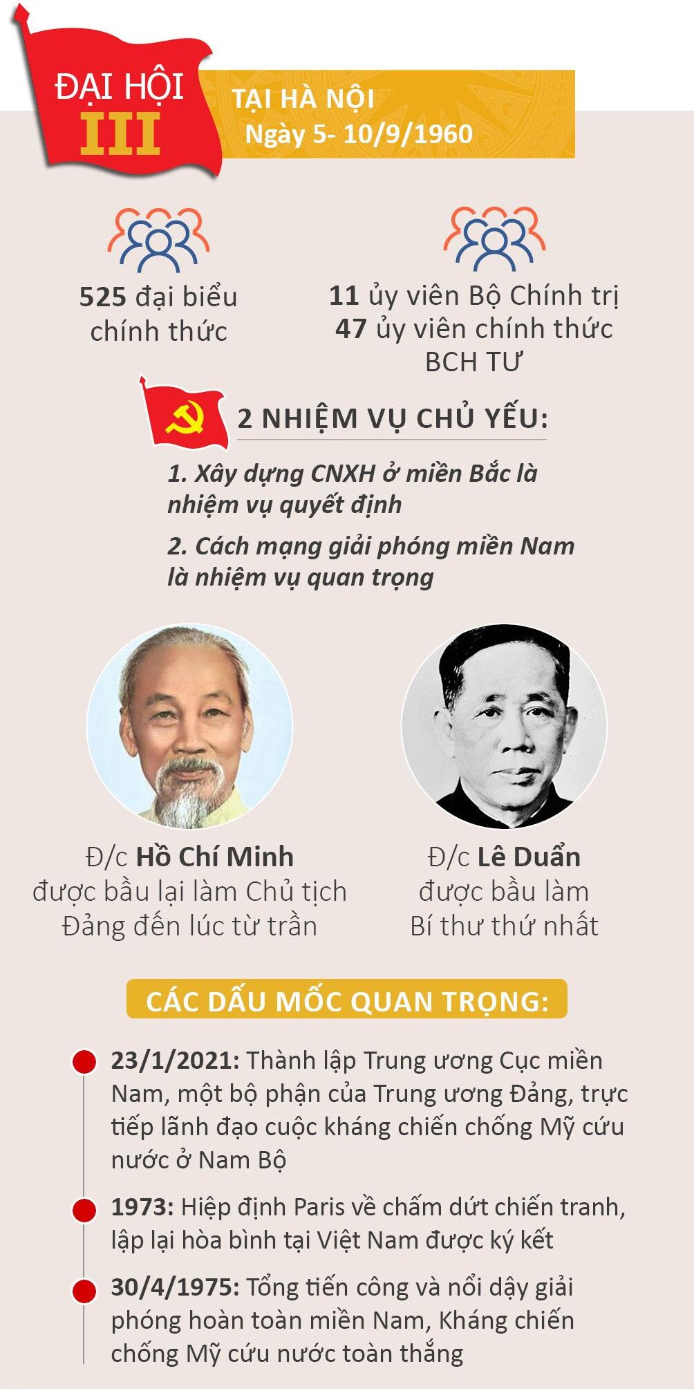 Nhìn lại 12 kỳ Đại hội của Đảng Cộng sản Việt Nam - 3