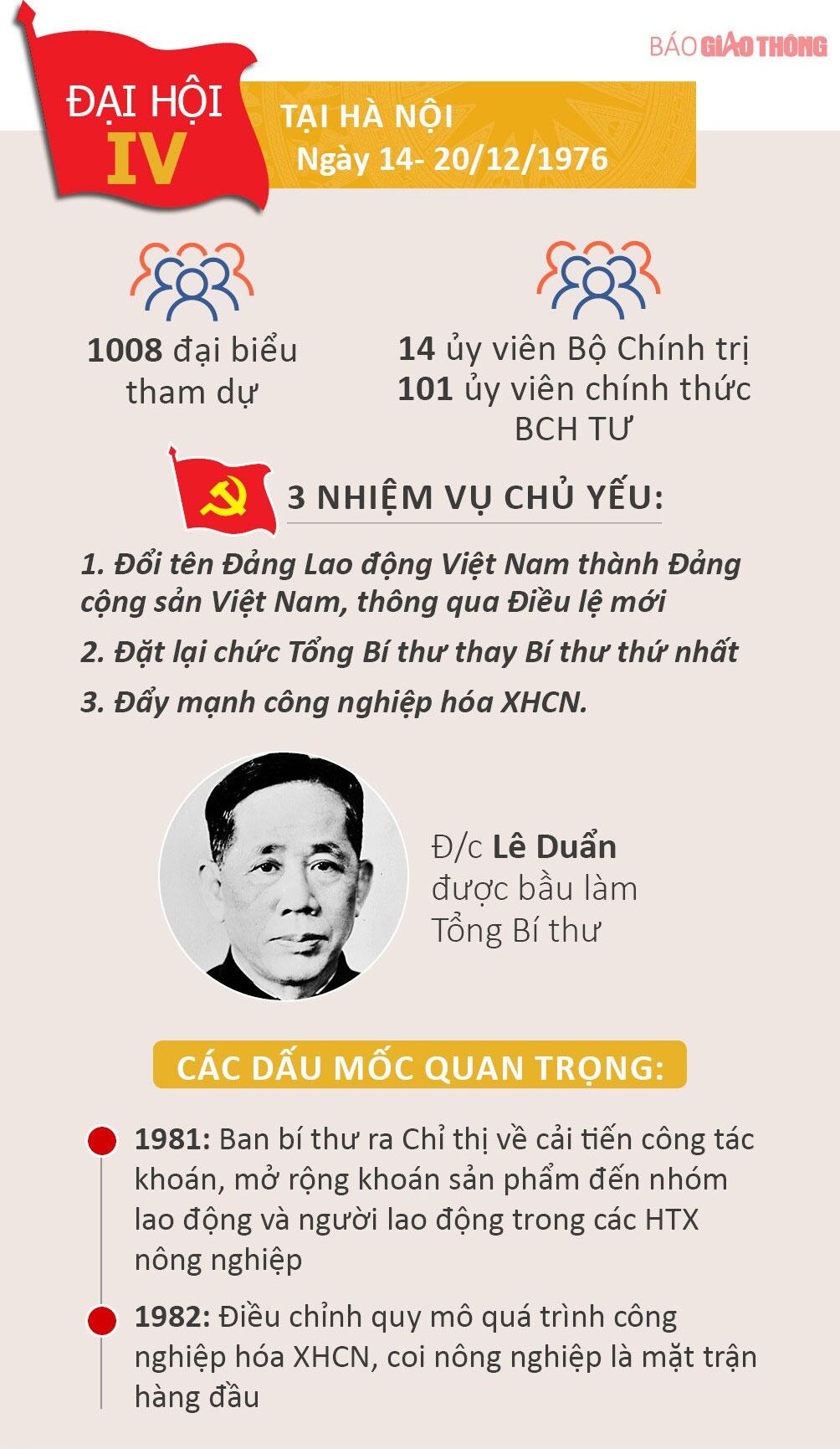 Nhìn lại 12 kỳ Đại hội của Đảng Cộng sản Việt Nam - 4