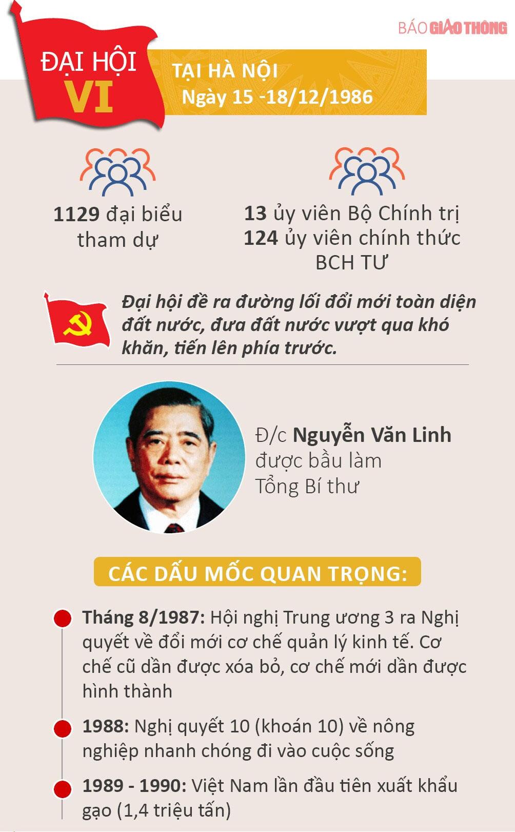 Nhìn lại 12 kỳ Đại hội của Đảng Cộng sản Việt Nam - 6