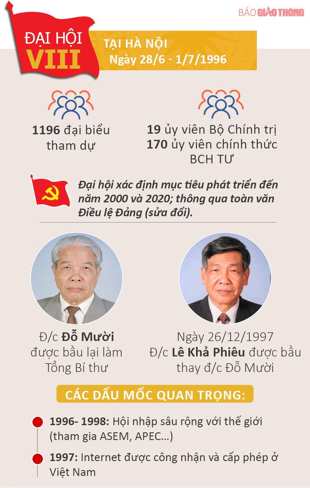 Nhìn lại 12 kỳ Đại hội của Đảng Cộng sản Việt Nam - 8