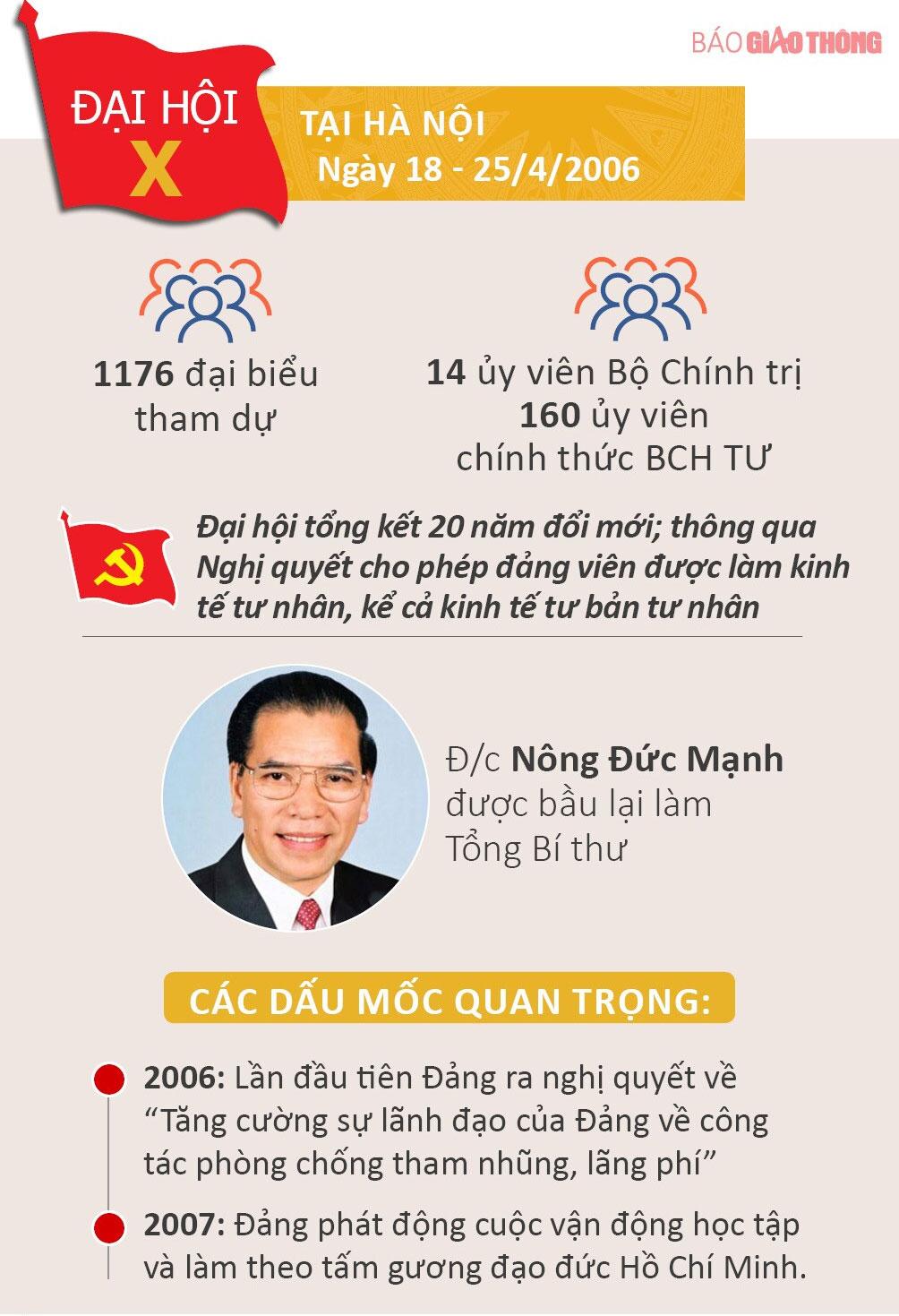 Nhìn lại 12 kỳ Đại hội của Đảng Cộng sản Việt Nam - 10