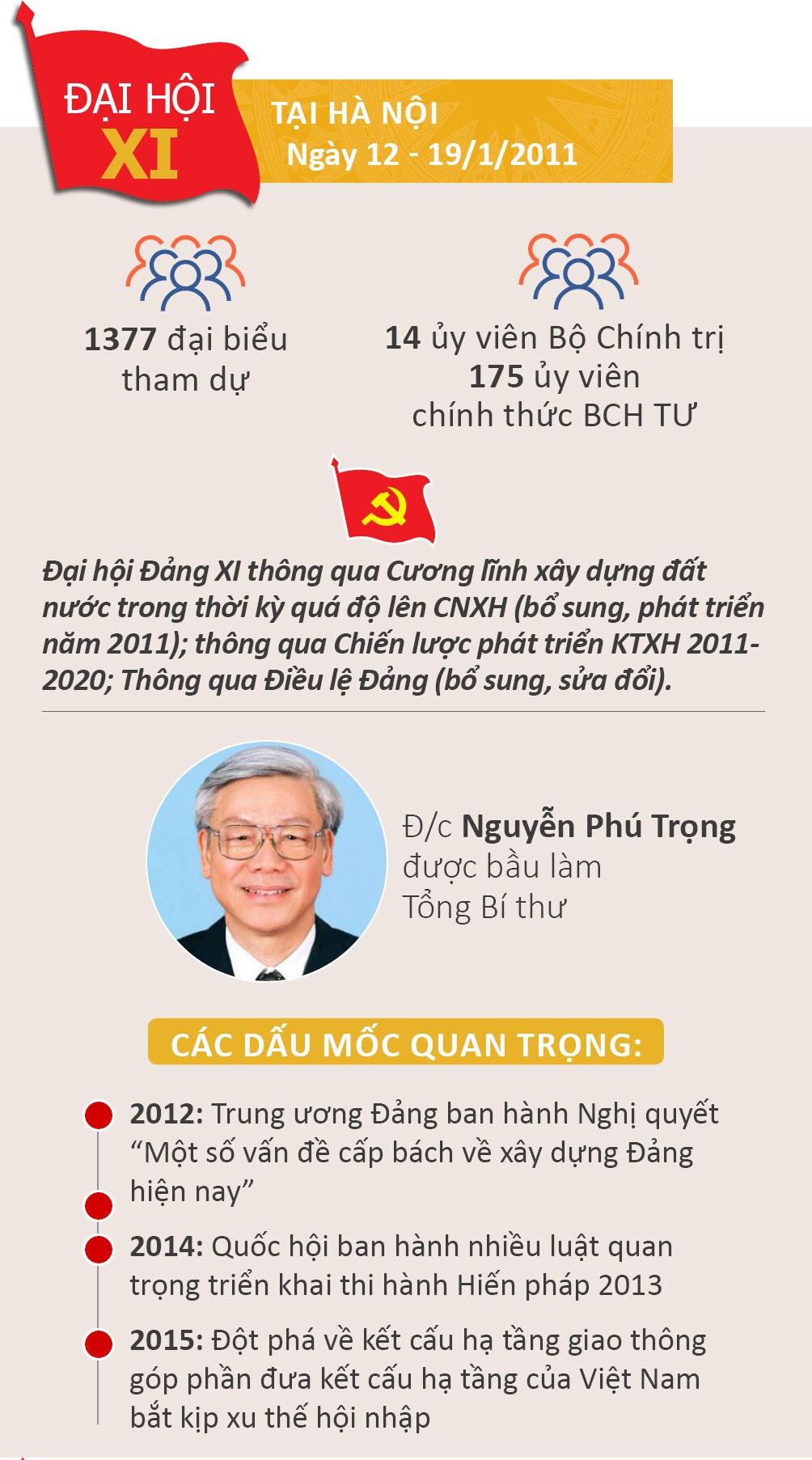 Nhìn lại 12 kỳ Đại hội của Đảng Cộng sản Việt Nam - 11