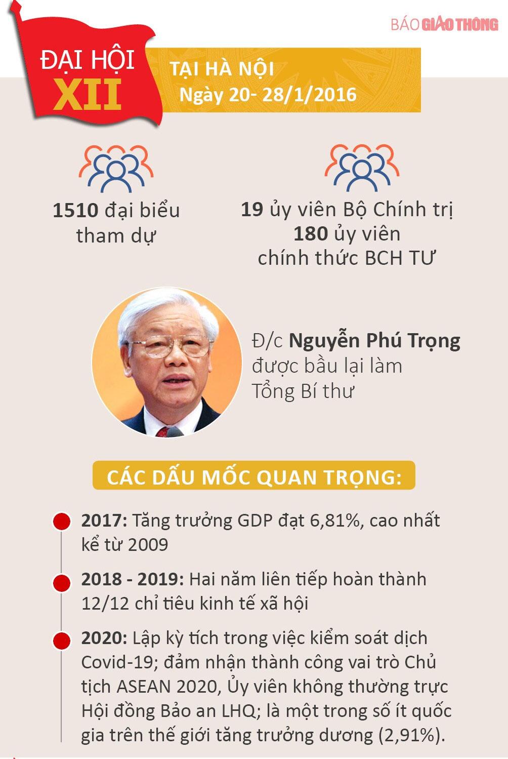 Nhìn lại 12 kỳ Đại hội của Đảng Cộng sản Việt Nam - 12